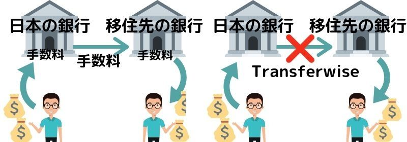 Transferwiseが安いわけ
