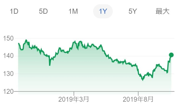 円とポンドの為替