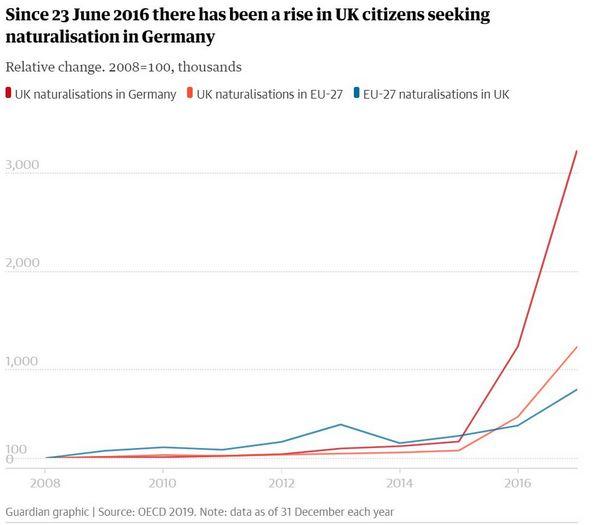 ドイツに帰化するイギリス人の数