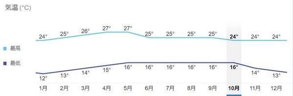 グアテマラ 年間平均気温