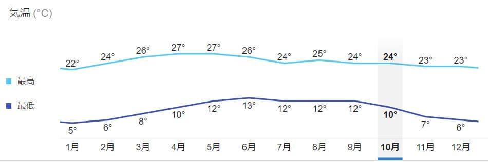 メキシコシティの年間平均気温