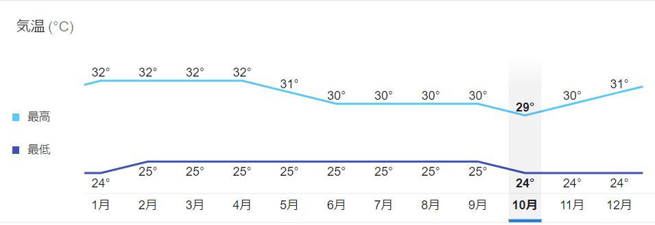 パナマの気候・平均温度