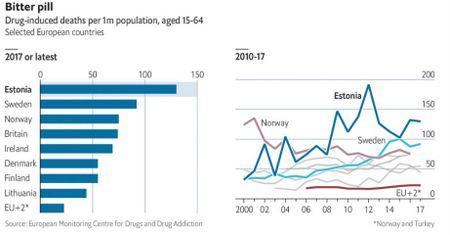 人口当たりの薬物過剰摂取での死亡率が一番高いエストニア