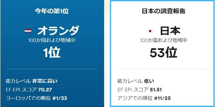 EF英語能力指数 日本