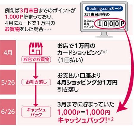 Booking.comカード ポイントバック キャッシュバック