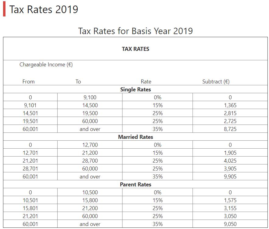 マルタ 所得税