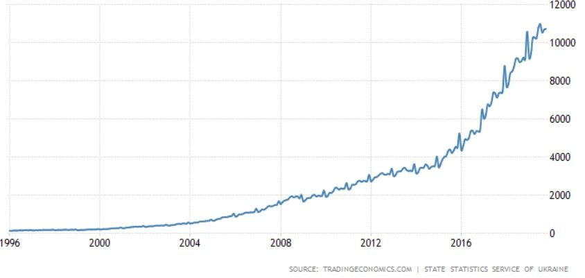ウクライナの平均給与の移り変わり